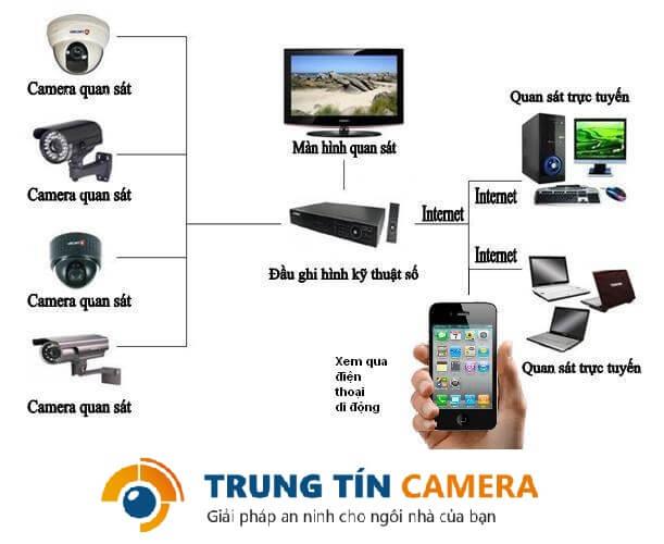 Quy trình lắp đặt camera tại Đà Nẵng của Trung Tín